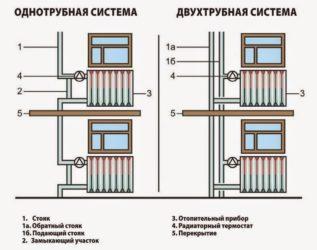 Что такое однотрубная и двухтрубная система отопления?