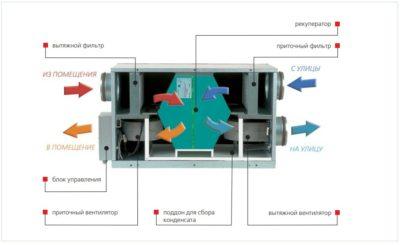 Блок приточно вытяжной вентиляции с рекуператором