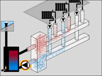 Что такое гидрострелка в системе отопления?
