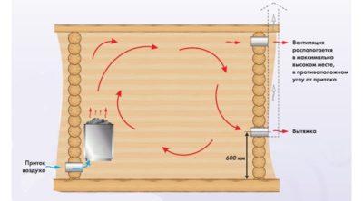 Как сделать вентиляцию в бане под полом?