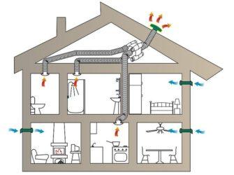 Куда вывести вентиляцию в частном доме?