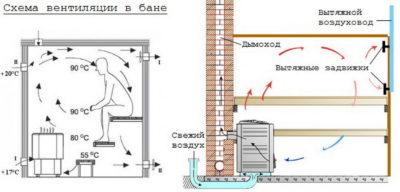 Вентиляция в каркасной бане как сделать?