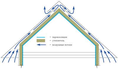 Вентиляция холодного чердака стропильной крыши из профнастила