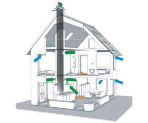 Шахта вентиляции в частном доме