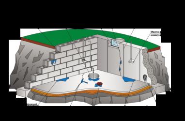 Проникающая гидроизоляция подвала изнутри от грунтовых вод