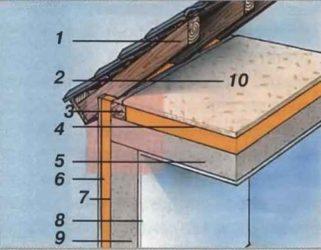 Как утеплить стык стены и крыши?