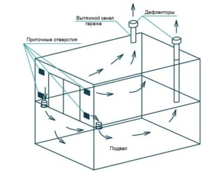 Правильная вентиляция в гараже с погребом